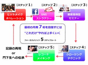 5ステップルート