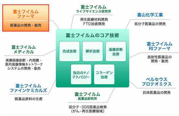 fujifilmpharma